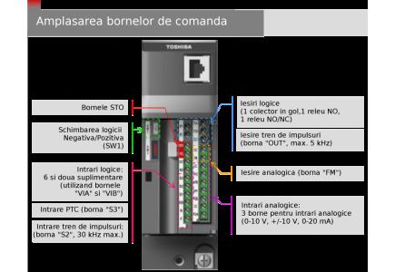 Toshiba VFMB1. Comanda de la distanta